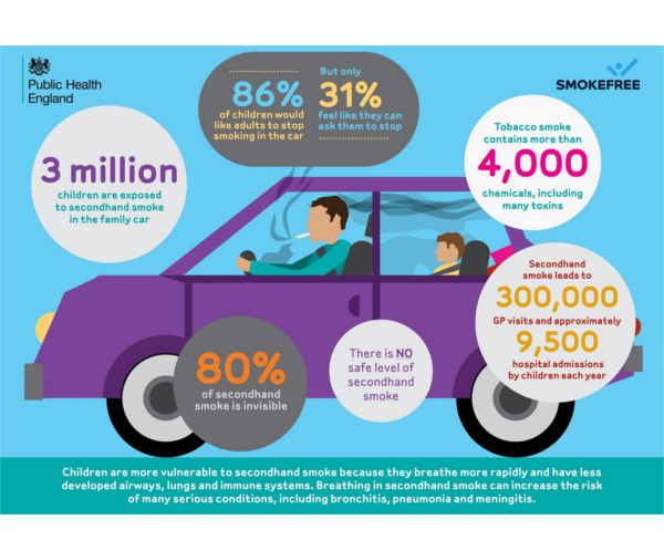 Stop Smoking - New Legislation, No smoking in Cars with Children Inforgraphic | Clear Chemist